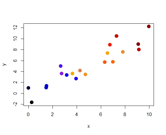 Using col parameter in plot() to display third variable